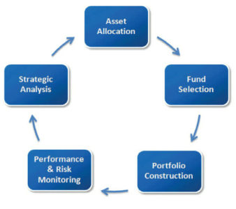 Investment Process Chart