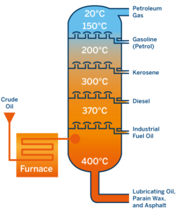 The cracking of crude oil into refined products