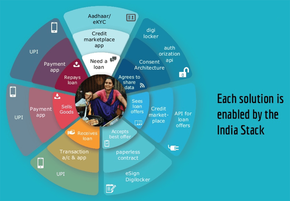 The India Stack Concept