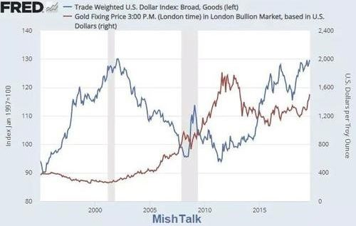 Trade-Weighted US Dollar Index vs Gold
